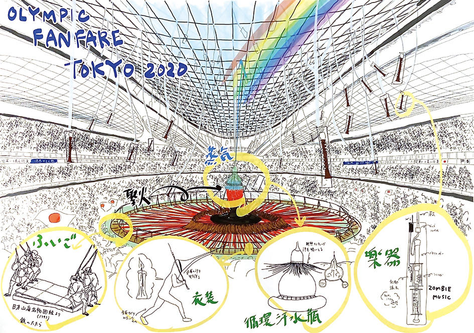 The planning sheet of fanfare  of the Olympic games 2020 Tokyo